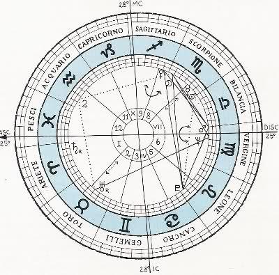 i segni zodiacali nel corpo umano - Cerca con Google