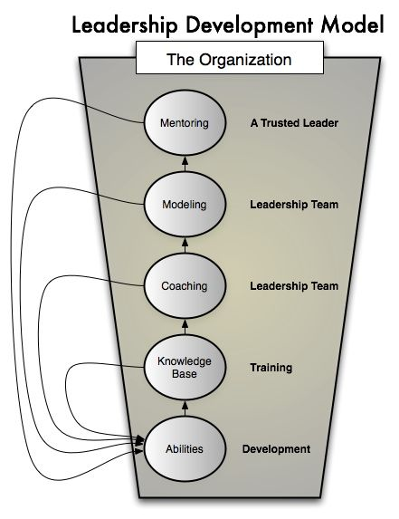 C4L transforms the skills and perspectives of mid-to senior managers helping them become better, more productive leaders. Beginning with an integrated 360 assessment (or one of your choosing), each participant is then matched with a coach, and coached over time to develop critical skills and perspectives necessary for individual and company performance. www.c4x.com