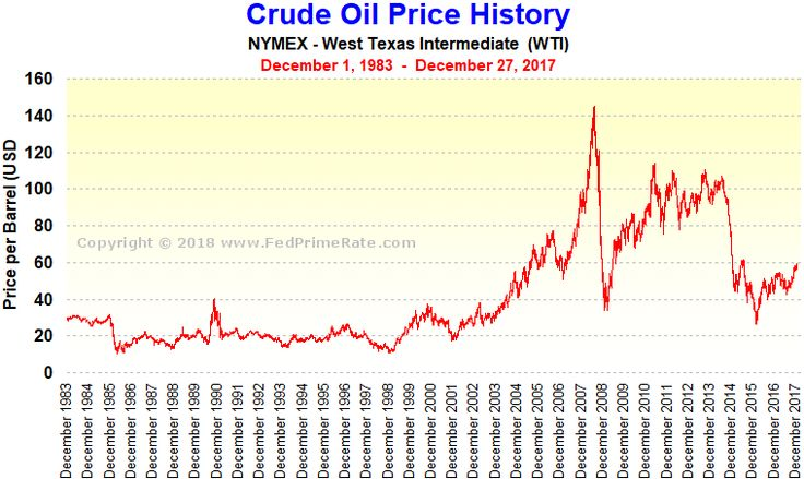NYMEX Crude Oil Price History Chart