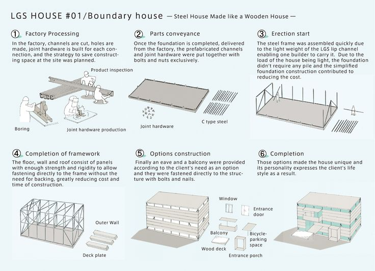 85 best Architecture Diagram images on Pinterest Drawing - new aia final completion