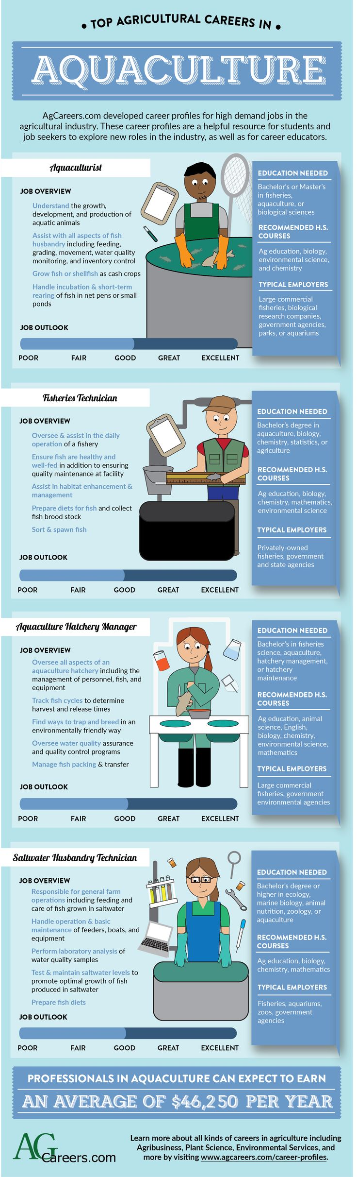 52 Best Ag Supports Jobs Images On Pinterest | Ag Jobs, Agriculture And  Agriculture Business
