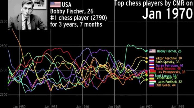 Beautiful Visualization Charts History's Best Chess Players
