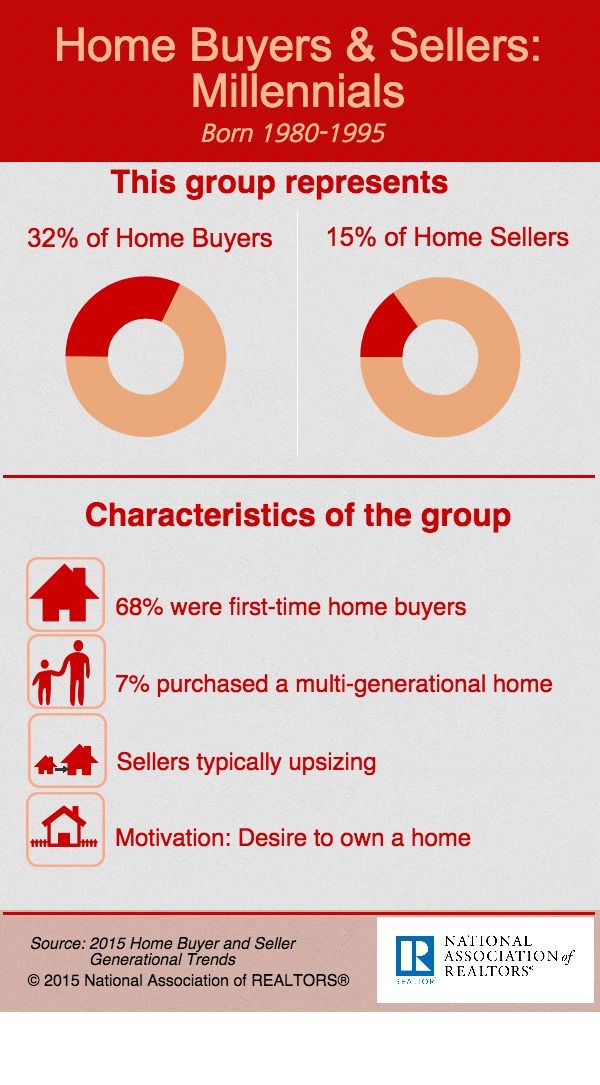 A New #NAR Survey Revealed That For The Second Year In A Row, The Largest Group Of Recent Buyers Came From Those Who Were 34 and Younger: -Realtor.org #HomeBuyingTips