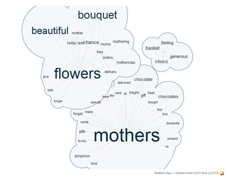 Mothers Day: Flowers seem more popular than chocolates as gift among Twitter users this year!