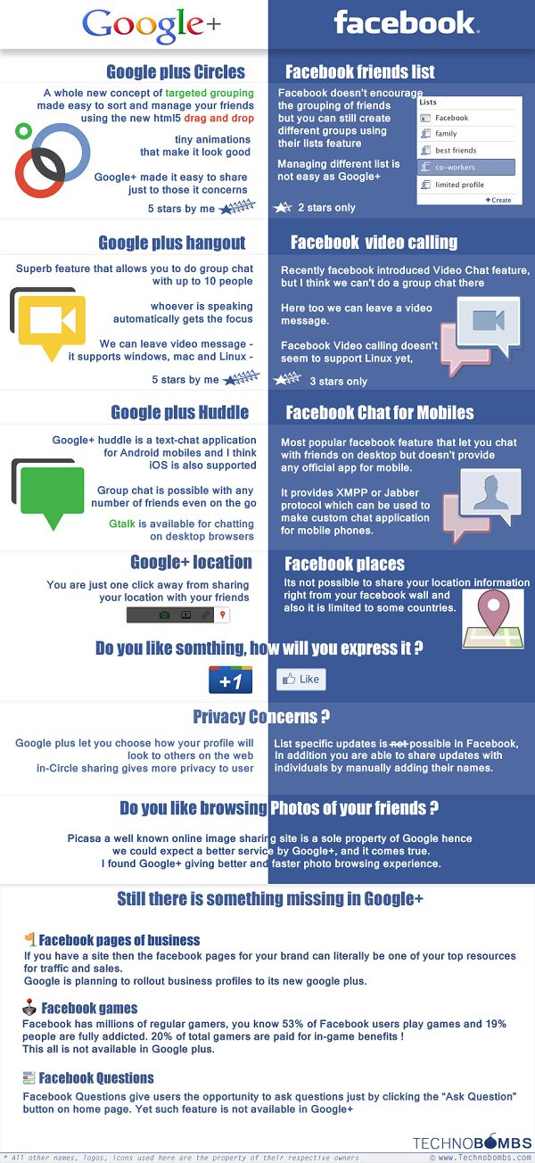 This is a colorful, engaging infographic comparing the features of Google Plus to Facebook. I work in Public Relations managing a company's online social media presence and I used this as support when explaining to my supervisor why we needed Google Plus.  Source: PC MAG http://www.pcmag.com/article2/0,2817,2388307,00.asp#