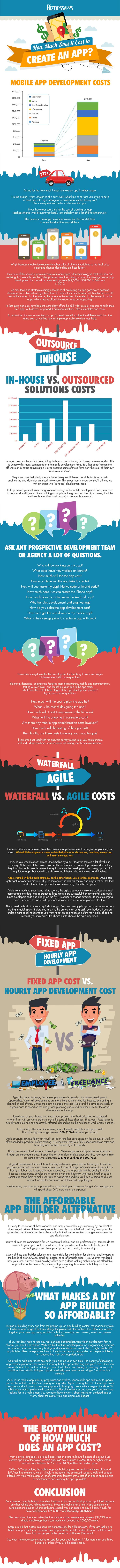 How Much It Cost To Develop An App [infographic]