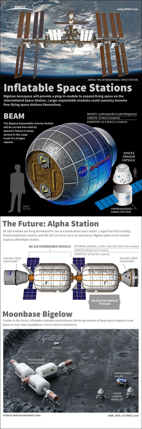 Bigelow Aerospace's BEAM expandable module will enhance the living area of the International Space Station. #Infograph