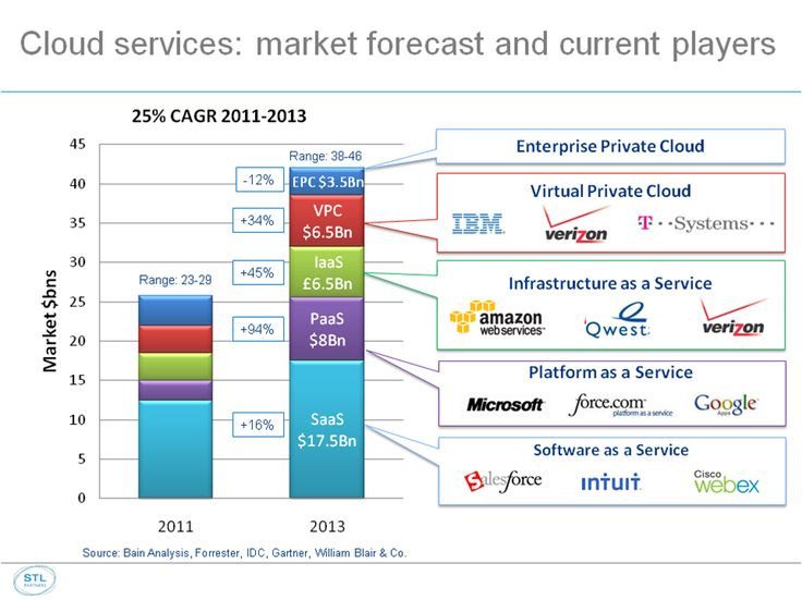 18 Best Images About Cloud Saas Paas Iaas On Pinterest