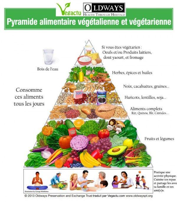 Extrêmement Les 25 meilleures idées de la catégorie Saine pyramide alimentaire  KC37