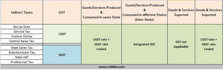 Applicability-of-GST-centre-state.jpg (841×264)