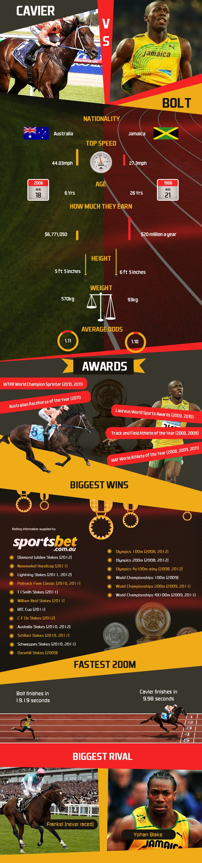 Spring Carnival Racing - What if Black Caviar was to race Usain Bolt?