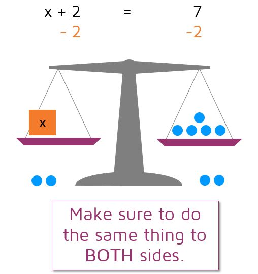 Algebra 1 lesson on solving one-step equations.  Introduces the idea of using a balance scale to visualize equations. Make sure to do the same thing to BOTH sides of the equation when solving for x.