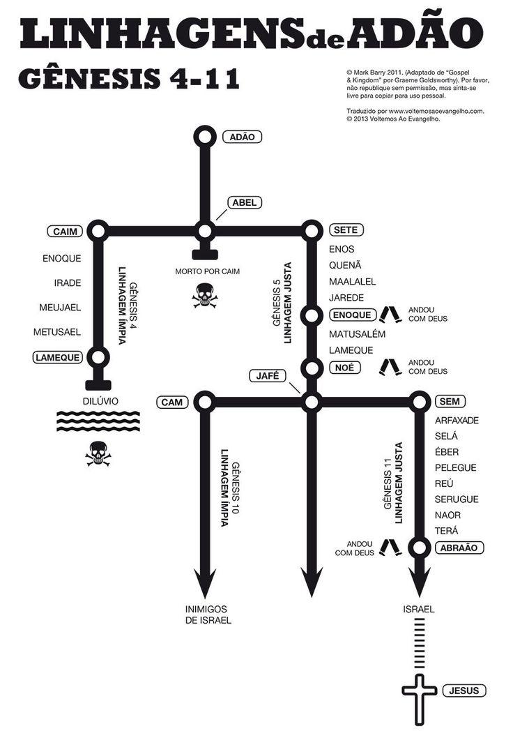 Trazemos um infográfico que mostra as linhagens de Adão de Gênesis 4 até 11 para ajudá-lo em seus estudos.