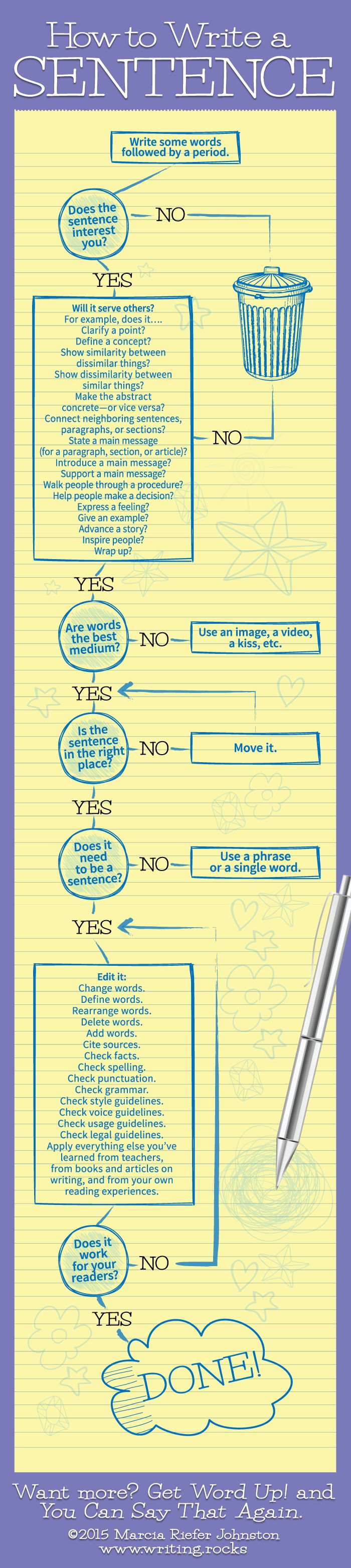 How To Write A Sentence [infographic]