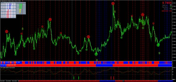 Trading With Super Signals Channel Forexsignalsdudes Forex