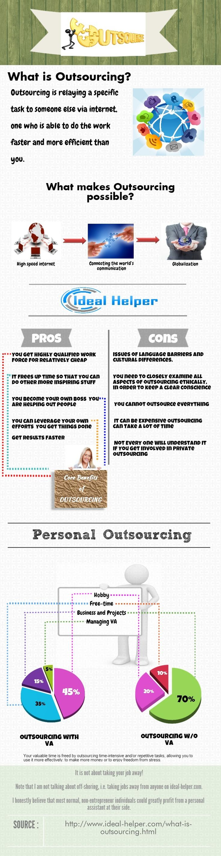 What is outsourcing explained in an infographic