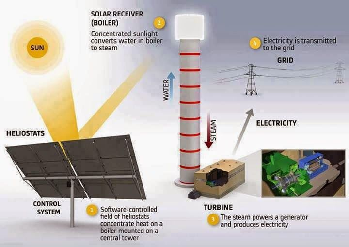 Concentrated Solar Power plant. ~ Electrical Engineering Pics