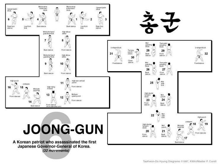 taekwondo forms itf diagrams | Taekwondo Forms Diagrams