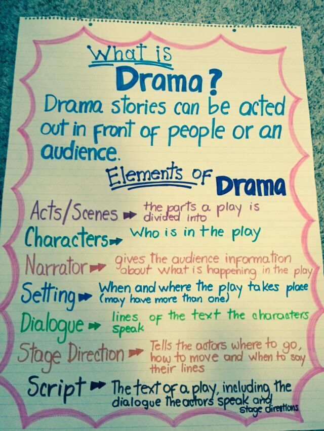 elements of drama A drama, or a play, is a piece of writing that is presented almost exclusively through dialogue like a short story or novel, it has a setting, characters, plot, and even symbolism.