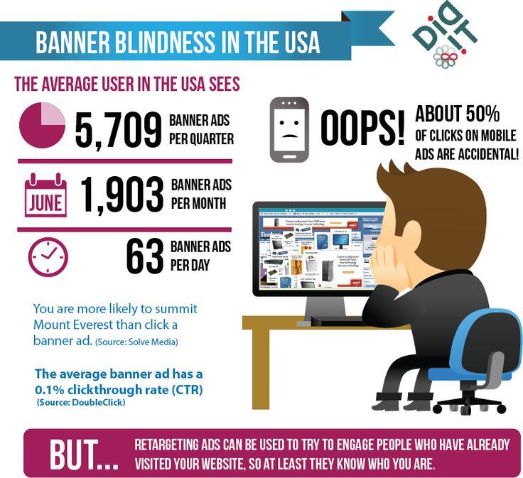 #bannerblindness #bannerads