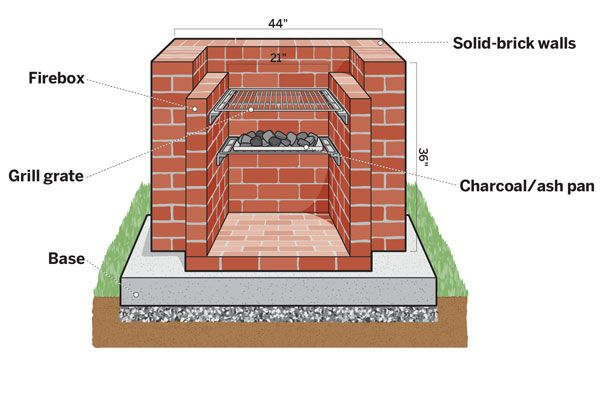 Firebox: The inner wall of the barbecue may be lined with fire brick—called refractory brick and made of fire clay—for added heat retention.Grill grate: Choose rustproof, porcelain-coated cast iron or stainless steel. Can be supported by angle irons or brick ledges.Base: A 3- to 4-inch-thick pad of fiber-reinforced concrete over a 3- to 4-inch base of tamped crushed stone provides stability.Solid-brick walls: These are finished on top with header and stretcher borders.Char...