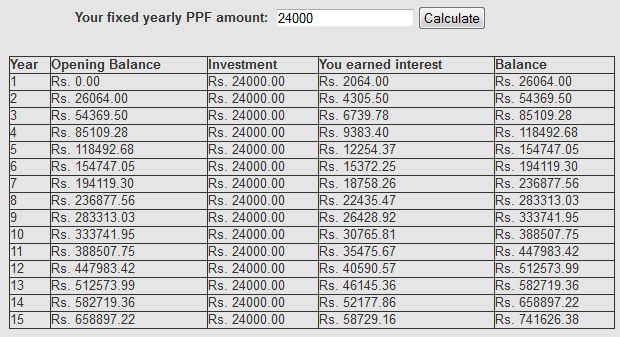 PPF Account-Public Provident Fund-Rules,Interest rate,PPF Loan,Withdrawal&Transfer