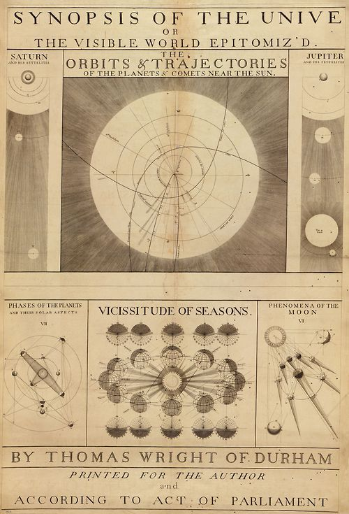 1742 map of the solar system, printed according to an act of parliament