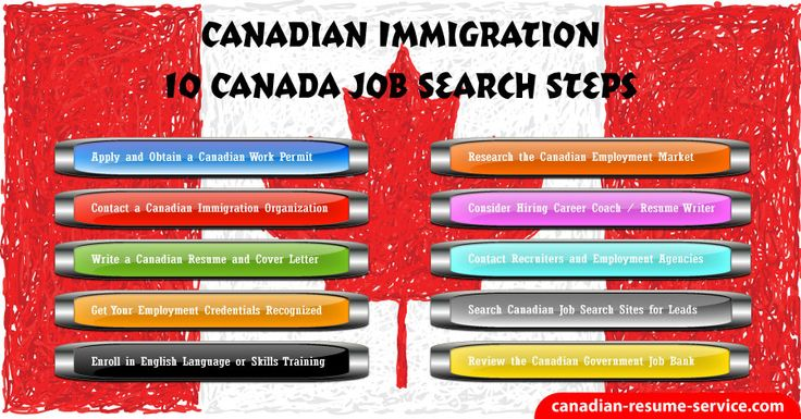 Are you immigrating to Canada? 10 Canadian immigration job search steps to find jobs including writing a Canadian resume or CV curriculum vitae.