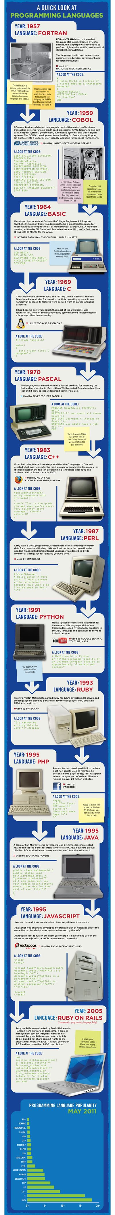 Evolution of Programming Languages by RackSpace. Well-intended, and the lossy compression image format is endearingly retro.