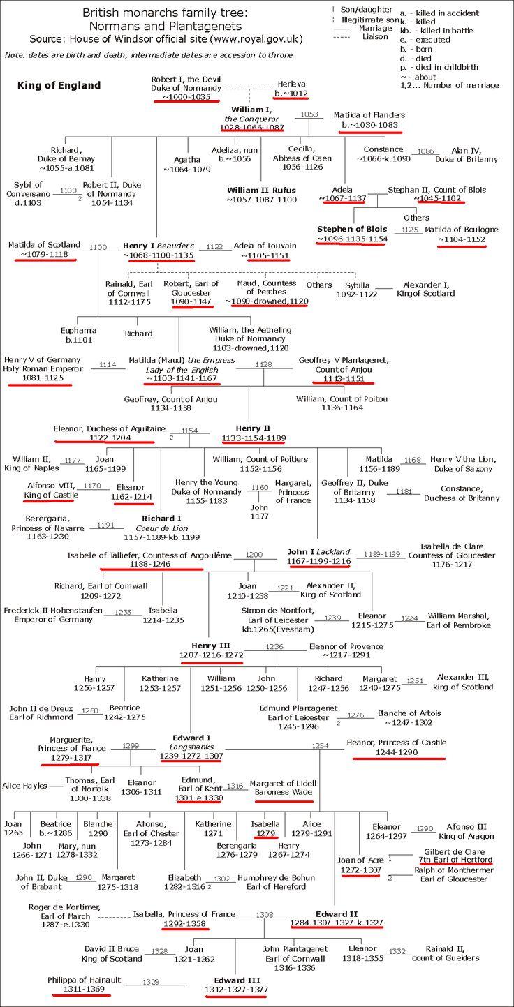 Árbol genealógico de la familia Plantagenet,  y de los normandos.