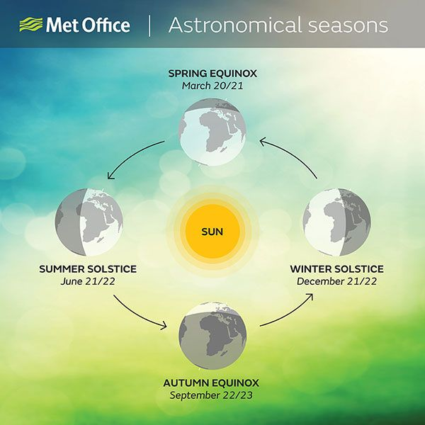 Equinox and solstice are vital parts of the astronomical calendar which determine the transitions between the seasons.