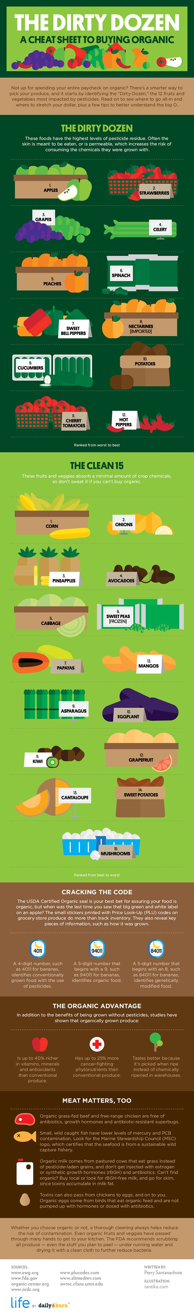 The Dirty Dozen and Clean Fifteen What to Buy Organic [INFOGRAPHIC] by the DailyBurn...I think the meat section is inaccurate, as some of those labels are misleading. i.e. grass-fed beef can be labeled that even if they were corn-fed until the last weeks of their lives and then switched to grass-fed.
