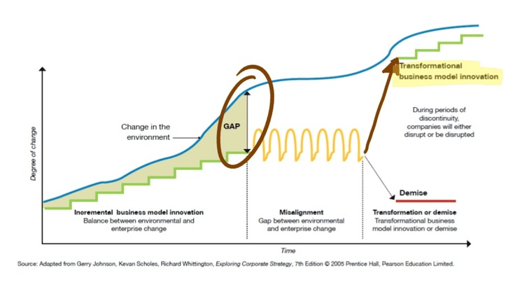 Reason for business model innovation.     http://de.slideshare.net/sniukas/this-is-business-model-innovation-for-new-growth-15416753/17