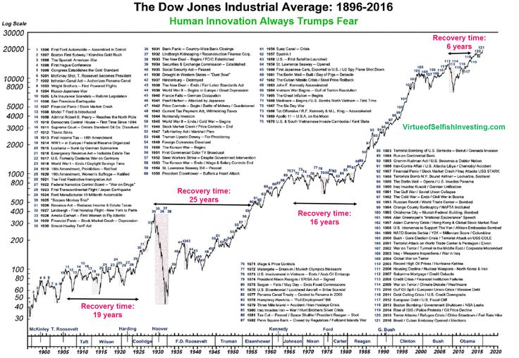 This chart shows how the Dow's peaks and troughs have reflected the U.S. economy's triumphs and tribulations over the years and by extension became a chronicler of investors' response to significant global events.