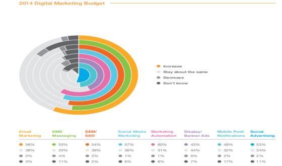 Výzkum: Rozpočet na digitální marketing v roce 2014 u 98% marketérů neklesne : Marketing journal