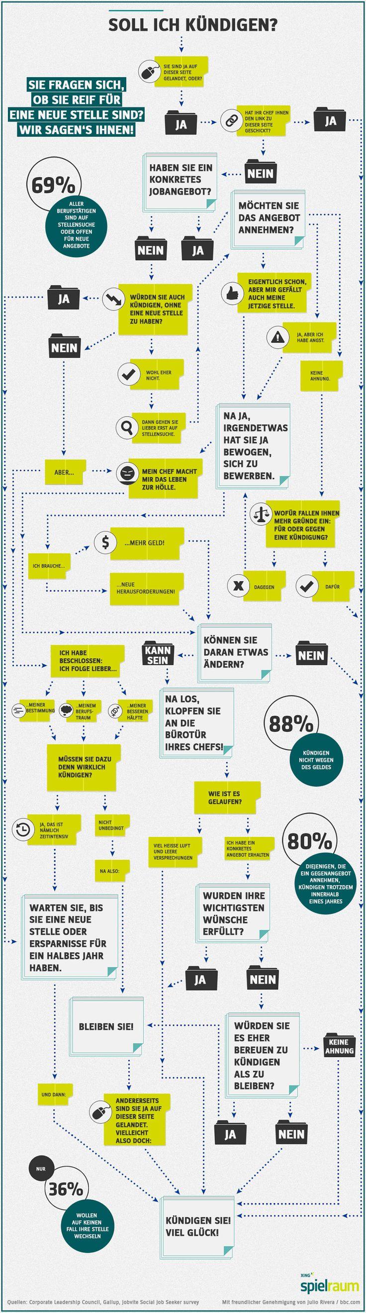 Test: Sind Sie reif für die Kündigung? Nette #Infografik bei spielraum von @xing_de