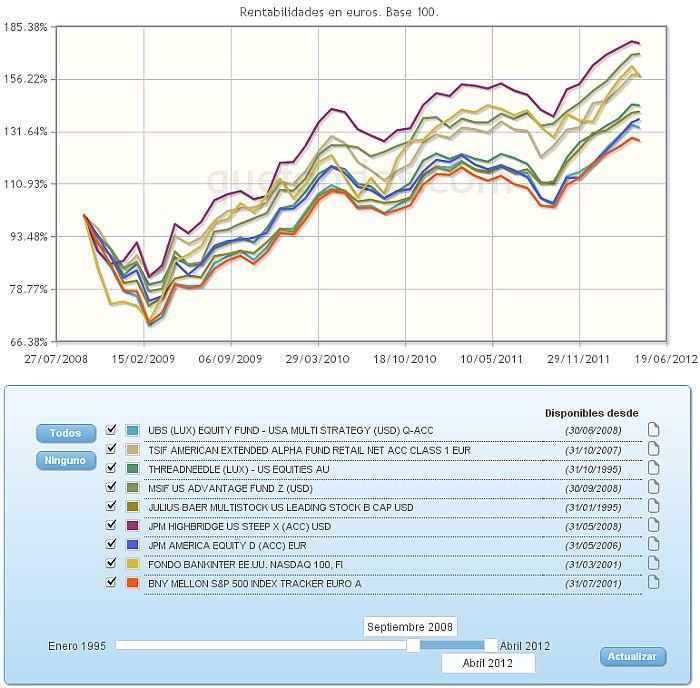 Evolución de los fondos de inversión más destacados de RVI USA