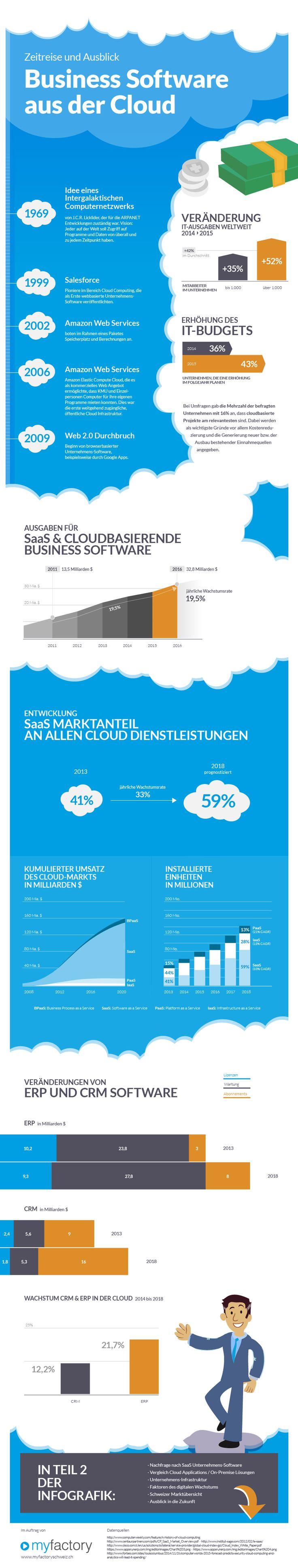 Erfahren Sie in der Infografik alles zur Cloud Business Software. Historische Entwicklung, aktuelle Veränderungen und einen Ausblick in die Zukunft. SaaS, CRM & Cloud ERP im Fokus.