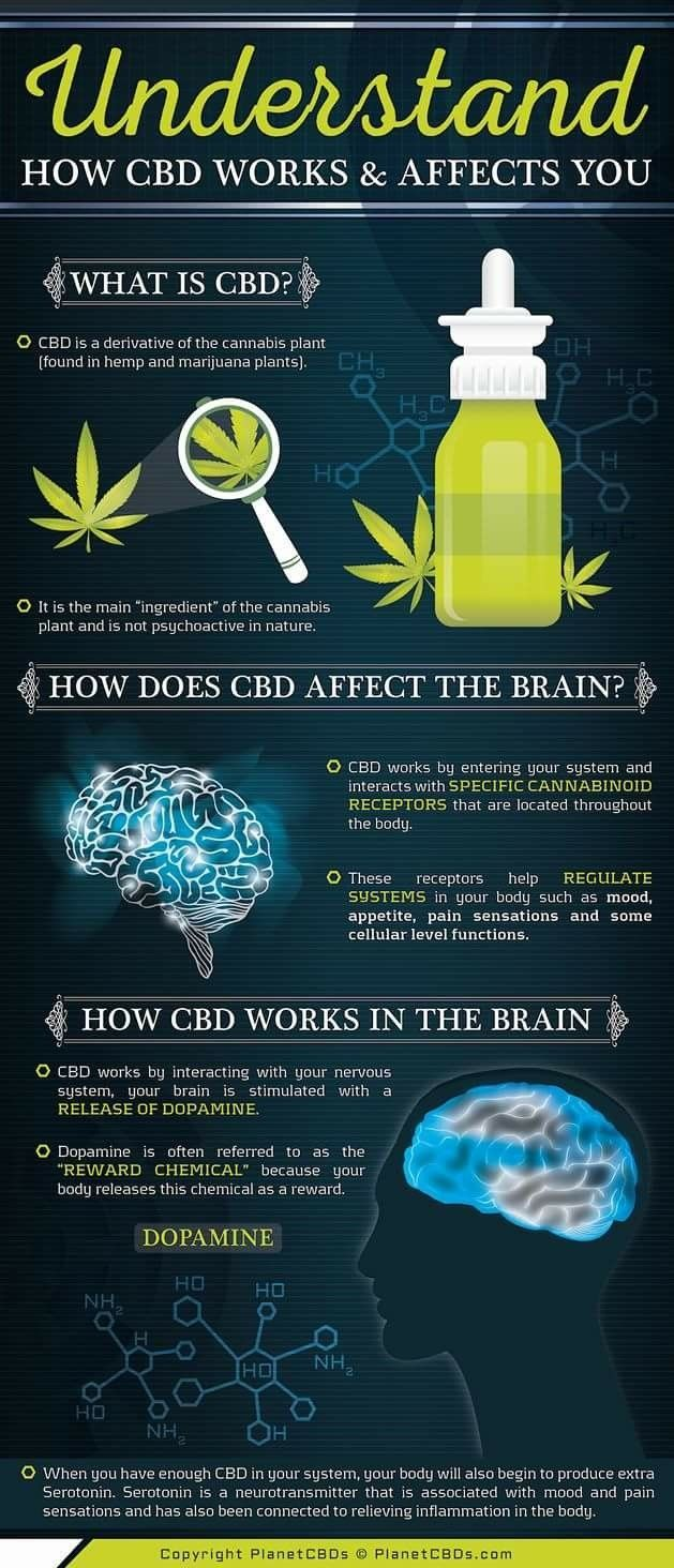 What can cbd do for you is the most important question  I
