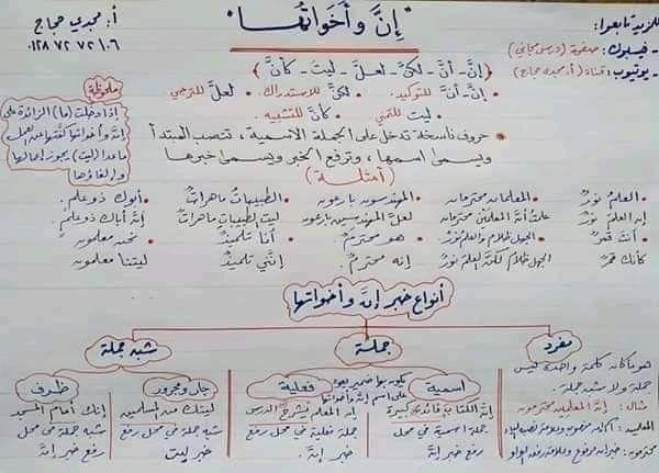 Pin By Shahad Ebraheem On Language In 2021 Arabic Kids Learning Arabic Language