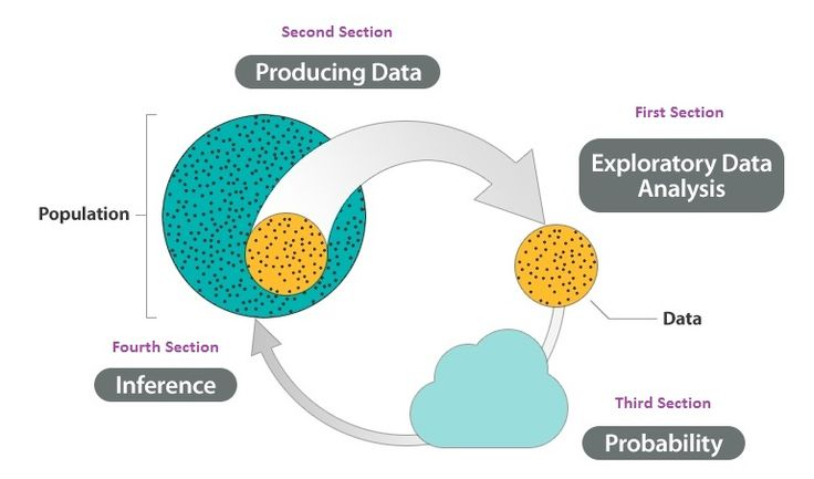 Producing data (step 1 in the big picture) is covered in the first section. Exploratory data analysis (step 2) is covered in the second section. Probability (step 3) is covered in the third section, and inference (step 4) is covered in the fourth section.