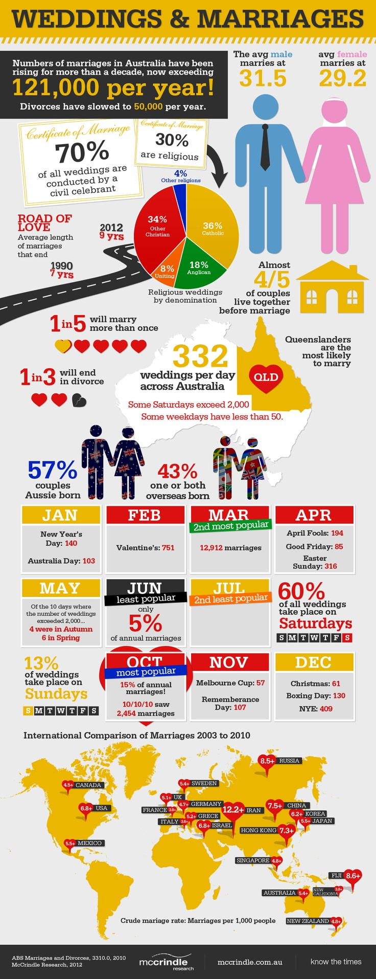 """Did you know that 1/5 Aussie will marry more than once in their lifetime? 4/5 couples live together before tying the knot. Check out this little infographic about Australian wedding trends."""