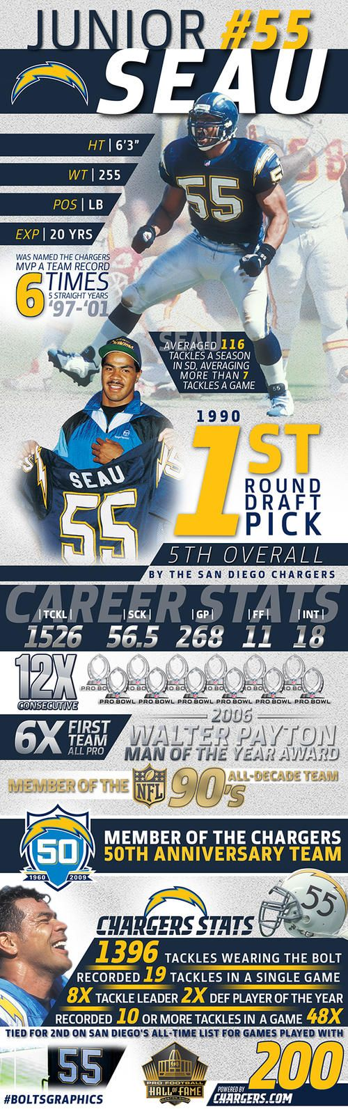 BOLTSGRAPHIC: Junior Seau's Decorated Career | San Diego Chargers