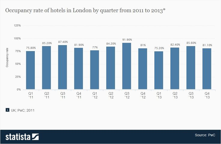 Occupancy rate of hotels in London by quarter from 2011 to 2013 #m1 d1
