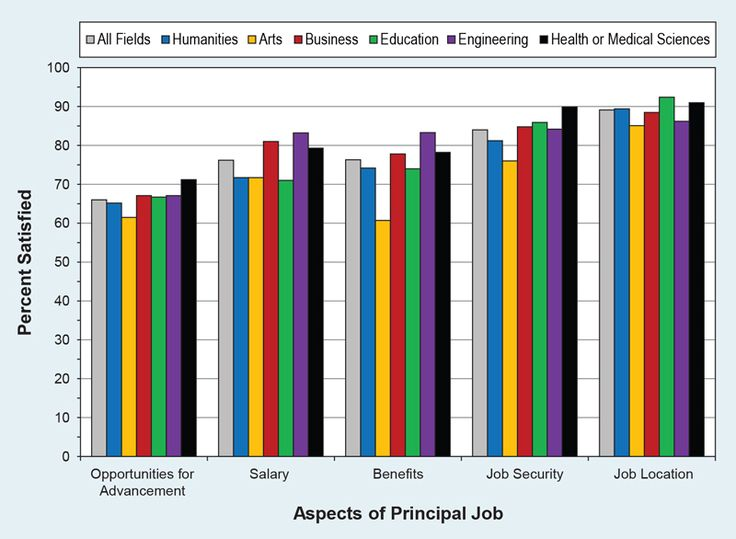 Best  Employee Satisfaction Survey Ideas On   Date