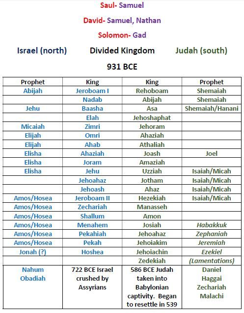 a study on the israelite prophets and their communications with the kings of israel Amos judicial rhetoric prophetic oracle social injustice rhetorical analysis   such as amos 2:6–8, which deals with the specific sins of the israelites  next to  the indicated shared elements of the oracle against israel, there are also several   can also be used to denote economic, cultural and civic centres (king 1988: 90.