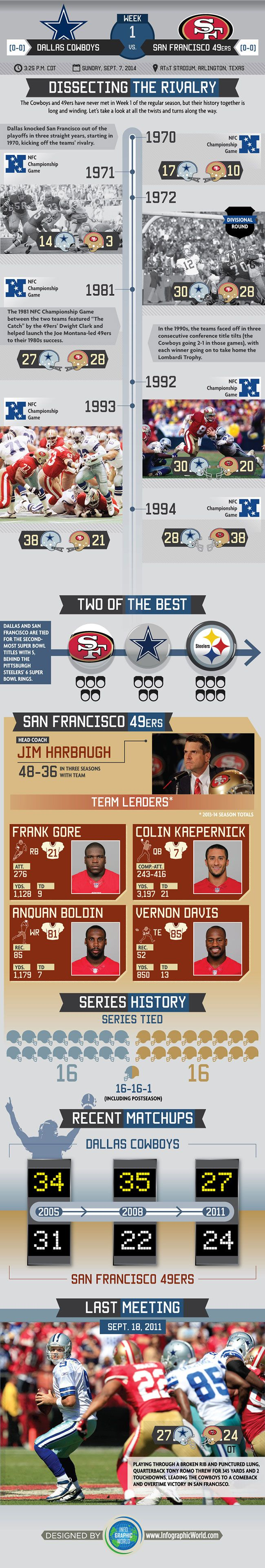 A Visual Breakdown of the Cowboys & 49ers Rivalry #DallasCowboys