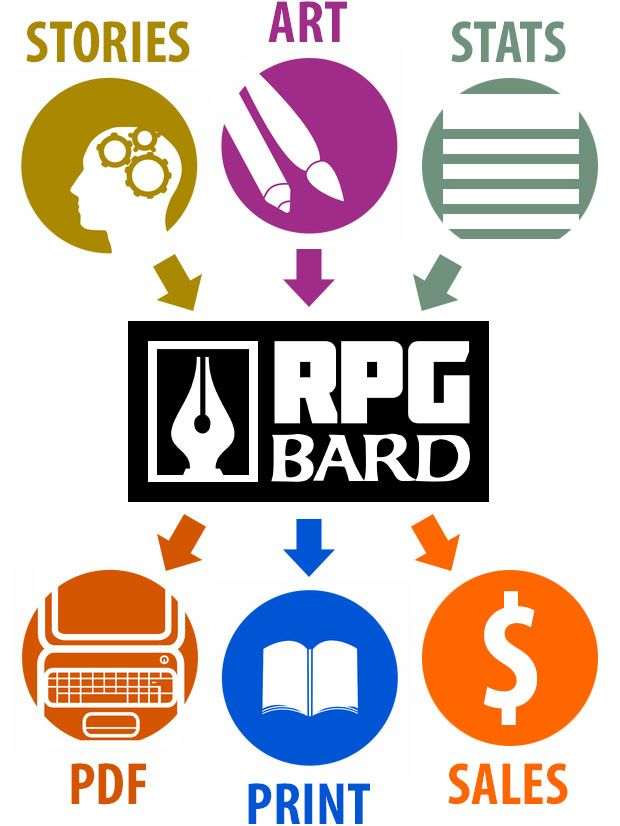 RPG Bard   Create your own roleplaying game material w/ RPG Bard: www.rpgbard.com   Dungeons and Dragons DND D&D Pathfinder PFRPG Warhammer 40k Fantasy Roleplay WFRP Star Wars Exalted World of Darkness Dragon Age Iron Kingdomes Fate Core System Savage Worlds Shadowrun Call of Cthulhu Dungeon Crawl Classics Traveller Battletech The One Ring Lord of the Rings LoTR d20 OGL fantasy science fiction scifi horror   Trusty Sword