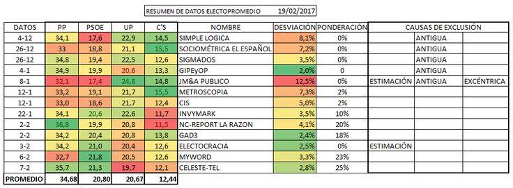 Electopromedio 19/2. El PSOE culmina el repasso a Unidos Podemos