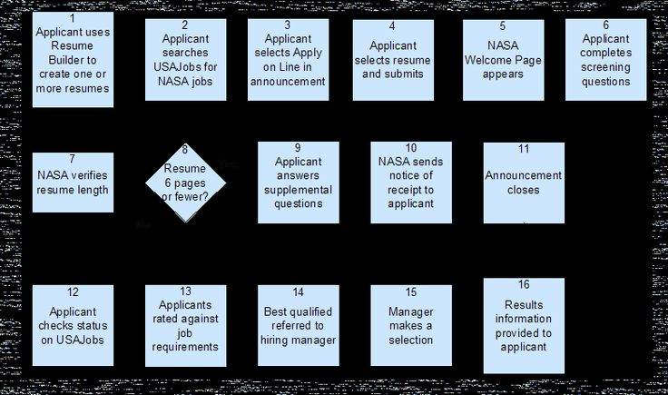 NASA Astronaut application process overview